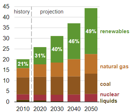 EIA projects less than a quarter of the world's electricity generated from coal by 2050